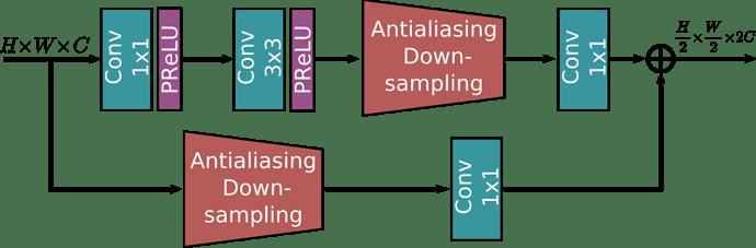 下采样模块 (Downsampling Module)