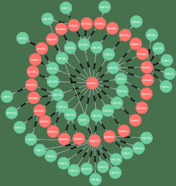 图 4 异常簇示例