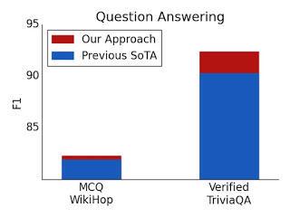 问答的测试集结果。对于经过验证的 TriviaQA 和 WikiHop,使用 ETC 取得了最优结果