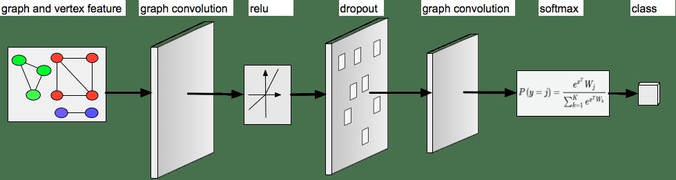 图 6 GCN 网络结构图